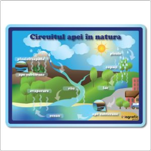 Circuitul apei in natura - plansa educationala
